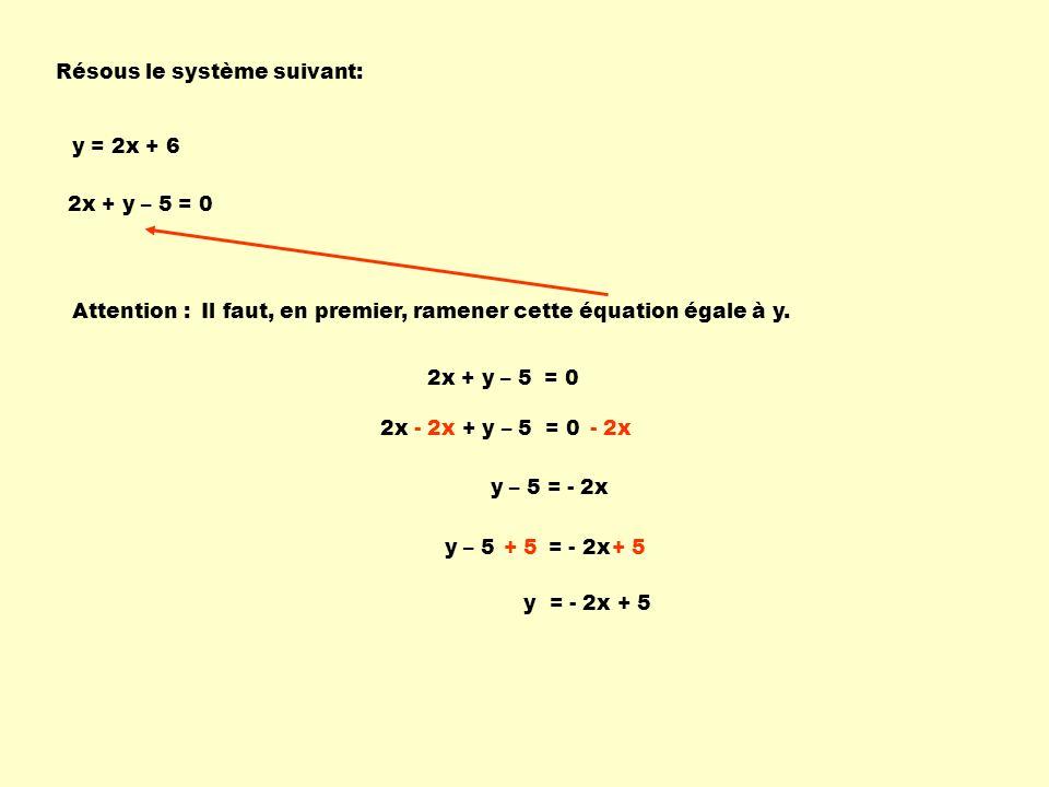 Résous le système suivant: 2x + y – 5 = 0 y = 2x + 6 Attention : Il faut, en premier, ramener cette équation égale à y. 2x + y – 5 = 0 - 2x y – 5 = -