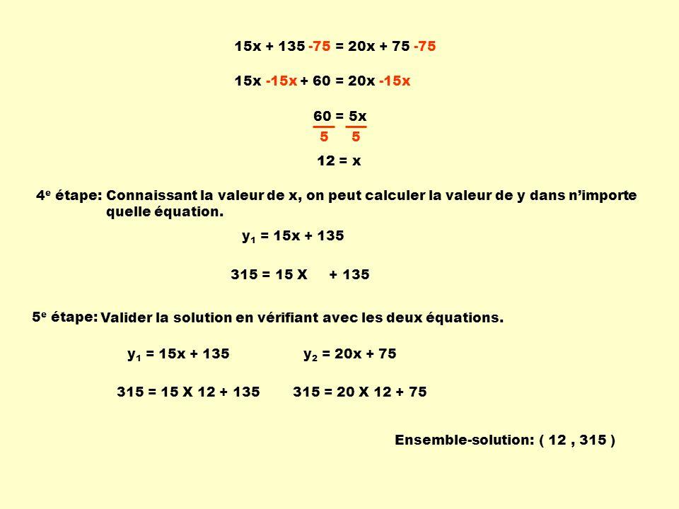 15x + 135 = 20x + 75 -75 15x + 60 = 20x-15x 60 = 5x 5 5 12 = x 5 e étape: Valider la solution en vérifiant avec les deux équations. y 1 = 15x + 135y 2