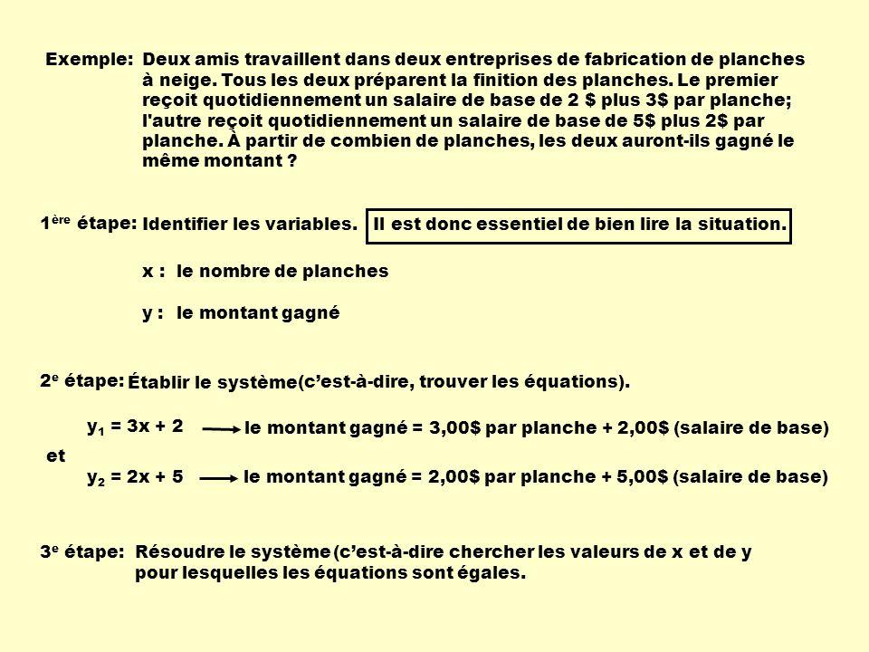 Pour résoudre un système, on peut utiliser plusieurs méthodes: Par une table de valeurs: 01234 258 11 14 5791113 x y 1 = 3x + 2 y 2 = 2x + 5 3 e étape:Résoudre le système On peut remarquer que lorsque les deux amis auront fini 3 planches, ils auront le même salaire.