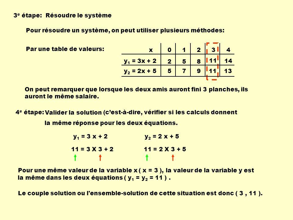 Pour résoudre un système, on peut utiliser plusieurs méthodes: Par une table de valeurs: 01234 258 11 14 5791113 x y 1 = 3x + 2 y 2 = 2x + 5 3 e étape