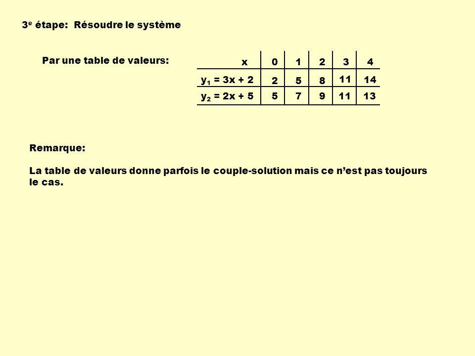 Par une table de valeurs: 01234 258 11 14 5791113 x y 1 = 3x + 2 y 2 = 2x + 5 La table de valeurs donne parfois le couple-solution mais ce nest pas to