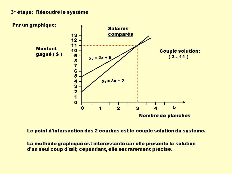 Par résolution algébrique: y 2 = 2x + 5 y 1 = 3x + 2 Nombre de planches 13 0 1234 5 Salaires comparés Montant gagné ( $ ) 12 11 10 9 8 7 6 5 4 3 2 1 0 à ce point précis, en utilisant cette égalité, on peut résoudre le système rapidement et précisément en procédant par équivalence algébrique.