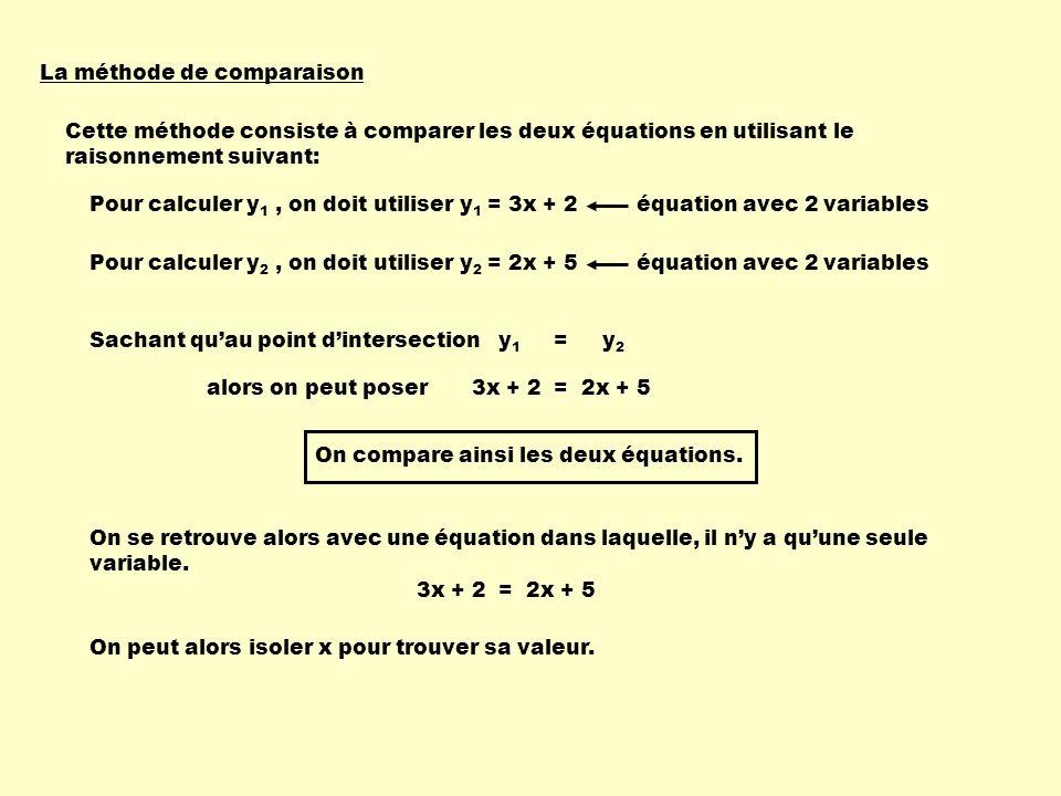 La méthode de comparaison Cette méthode consiste à comparer les deux équations en utilisant le raisonnement suivant: Pour calculer y 1, on doit utilis