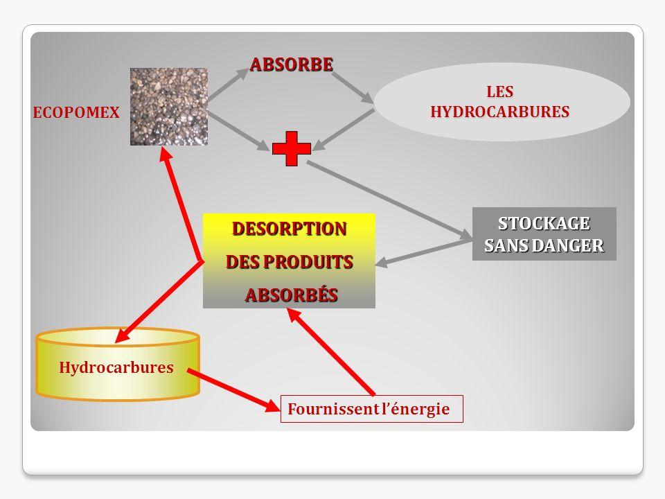 ABSORBE DESORPTION DES PRODUITS ABSORBÉS ABSORBÉS STOCKAGE SANS DANGER Hydrocarbures Fournissent lénergie ECOPOMEX LES HYDROCARBURES