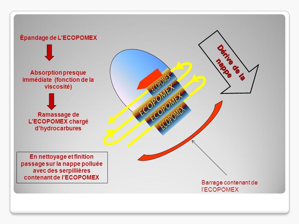 Dérive de la nappe Épandage de LECOPOMEX Absorption presque immédiate (fonction de la viscosité) Ramassage de LECOPOMEX chargé dhydrocarbures Barrage