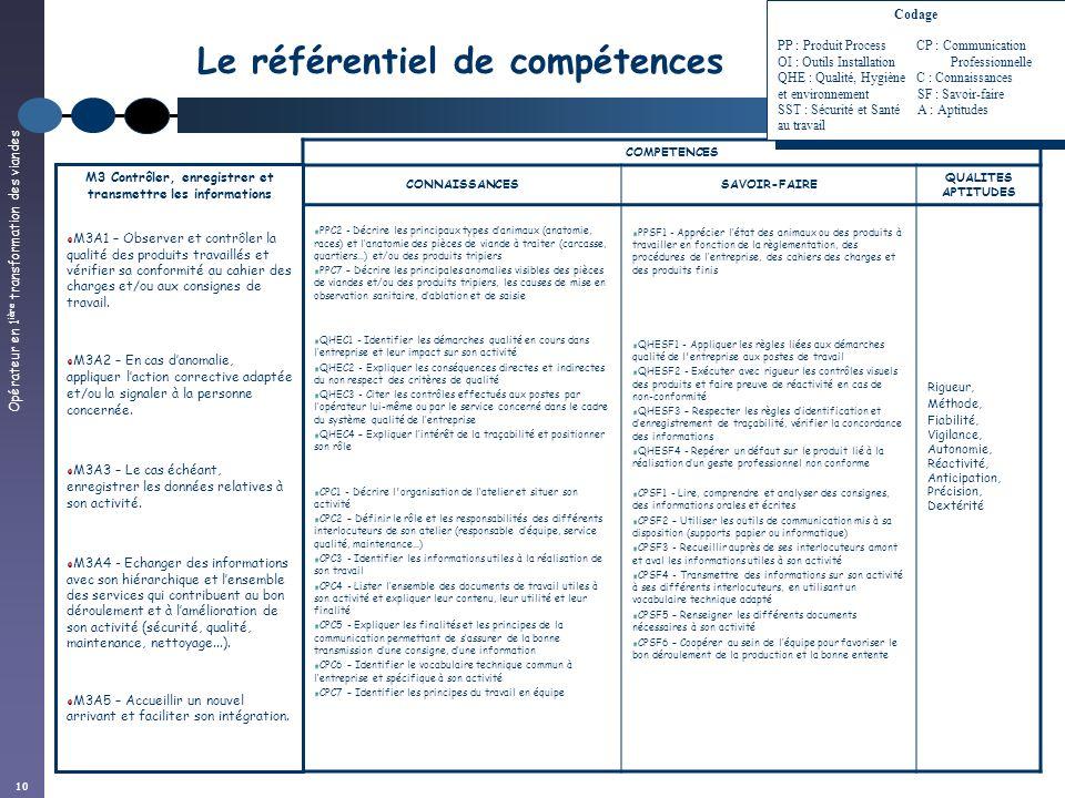 Opérateur en 1 ière transformation des viandes 10 Le référentiel de compétences COMPETENCES CONNAISSANCESSAVOIR-FAIRE QUALITES APTITUDES PPC2 - Décrir