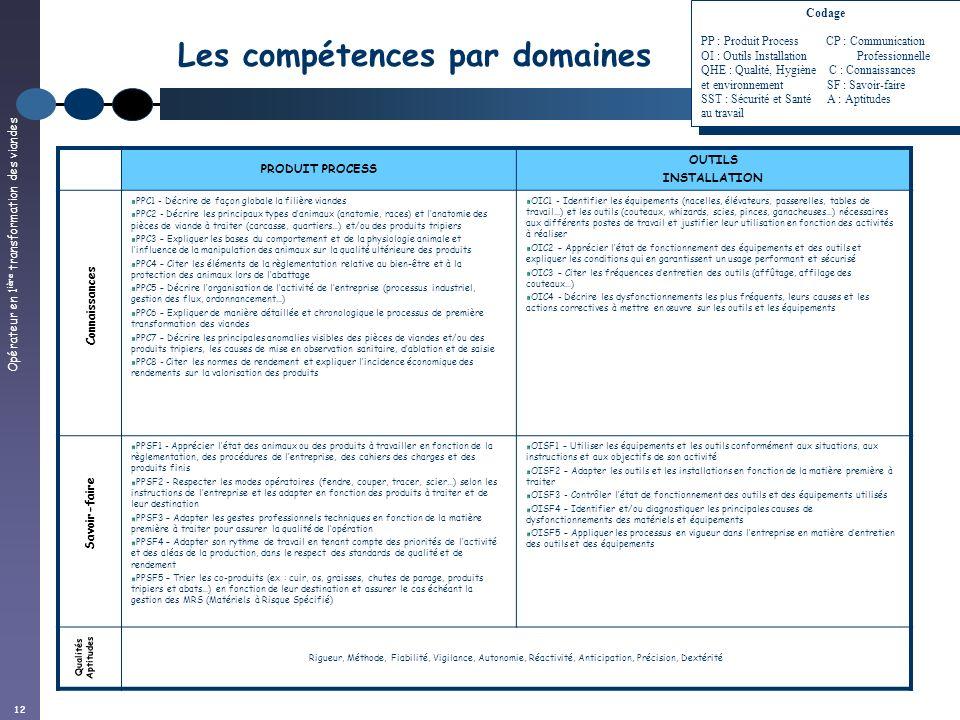 Opérateur en 1 ière transformation des viandes 12 Les compétences par domaines PRODUIT PROCESS OUTILS INSTALLATION PPC1 - Décrire de façon globale la
