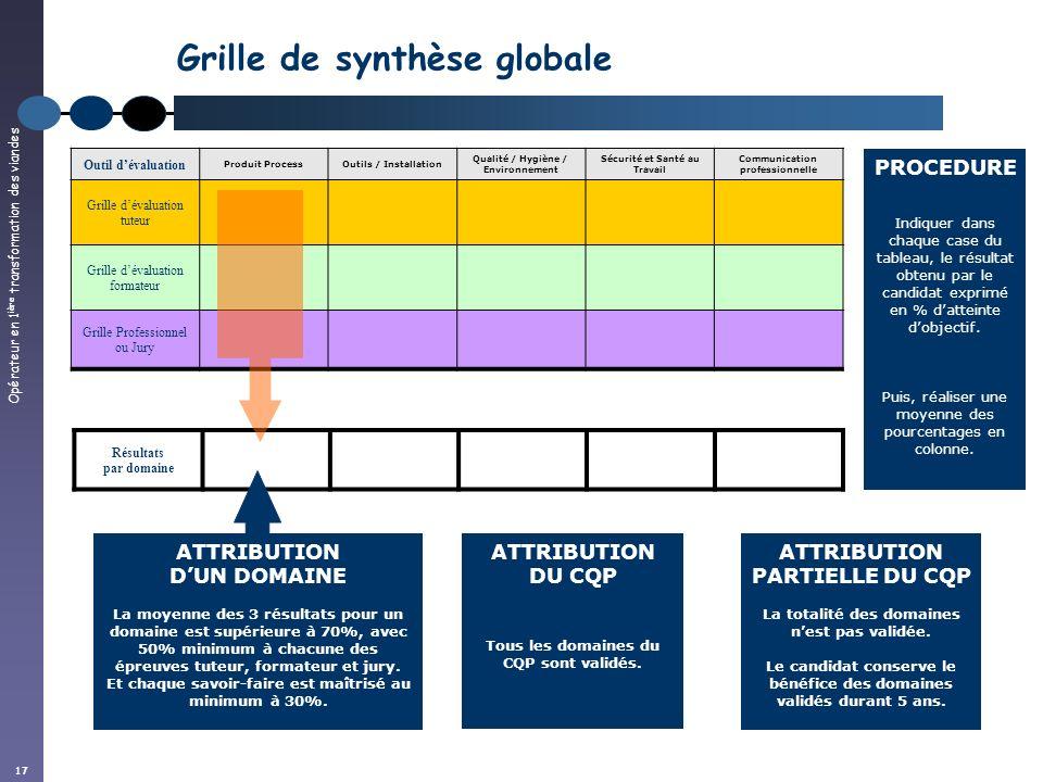Opérateur en 1 ière transformation des viandes 17 Résultats par domaine Grille de synthèse globale Outil dévaluation Produit ProcessOutils / Installat