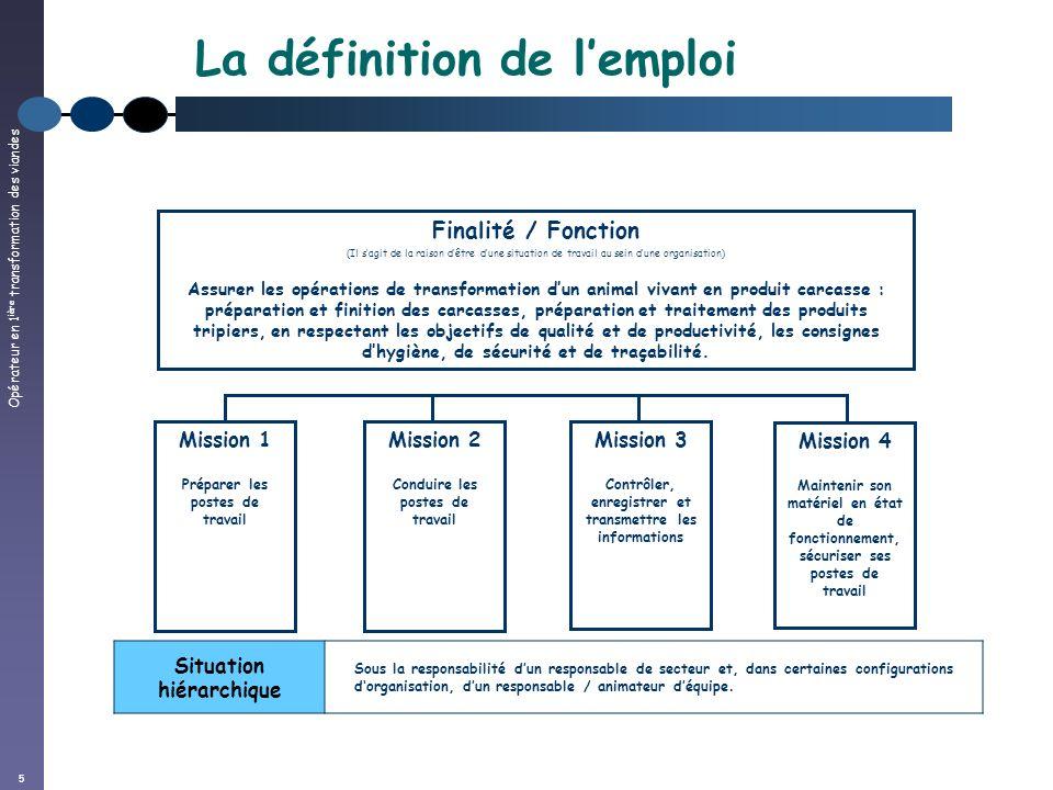 Opérateur en 1 ière transformation des viandes 5 La définition de lemploi Finalité / Fonction (Il sagit de la raison dêtre dune situation de travail a
