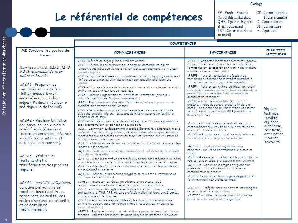 Opérateur en 1 ière transformation des viandes 9 Le référentiel de compétences COMPETENCES CONNAISSANCESSAVOIR-FAIRE QUALITES APTITUDES PPC1 - Décrire