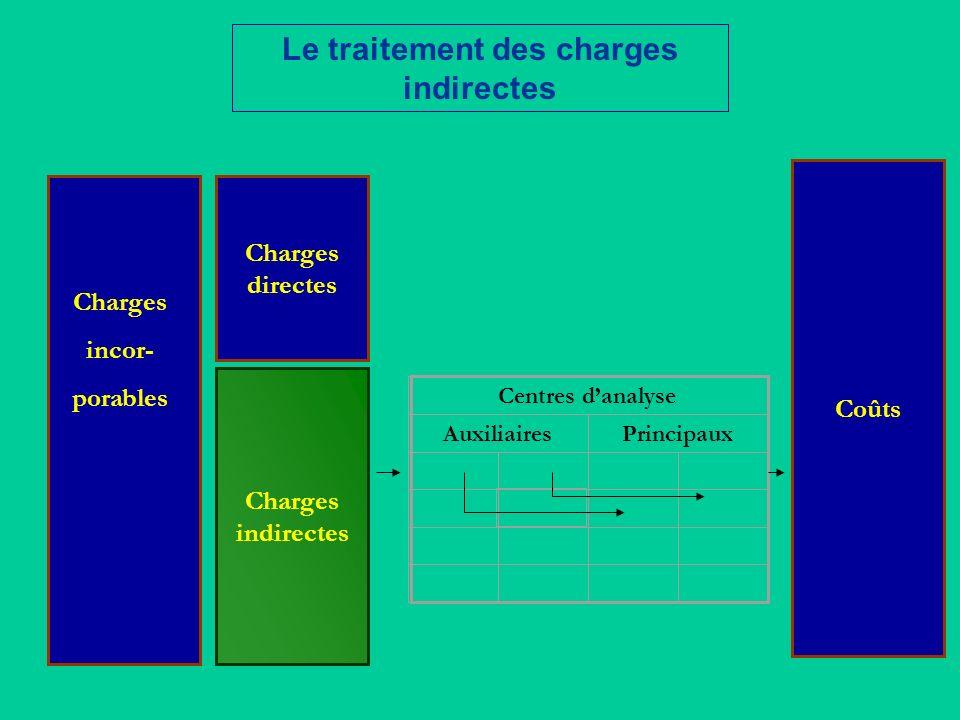 Le traitement des charges indirectes Centres danalyse AuxiliairesPrincipaux Charges incor- porables Charges indirectes Charges directes Coûts