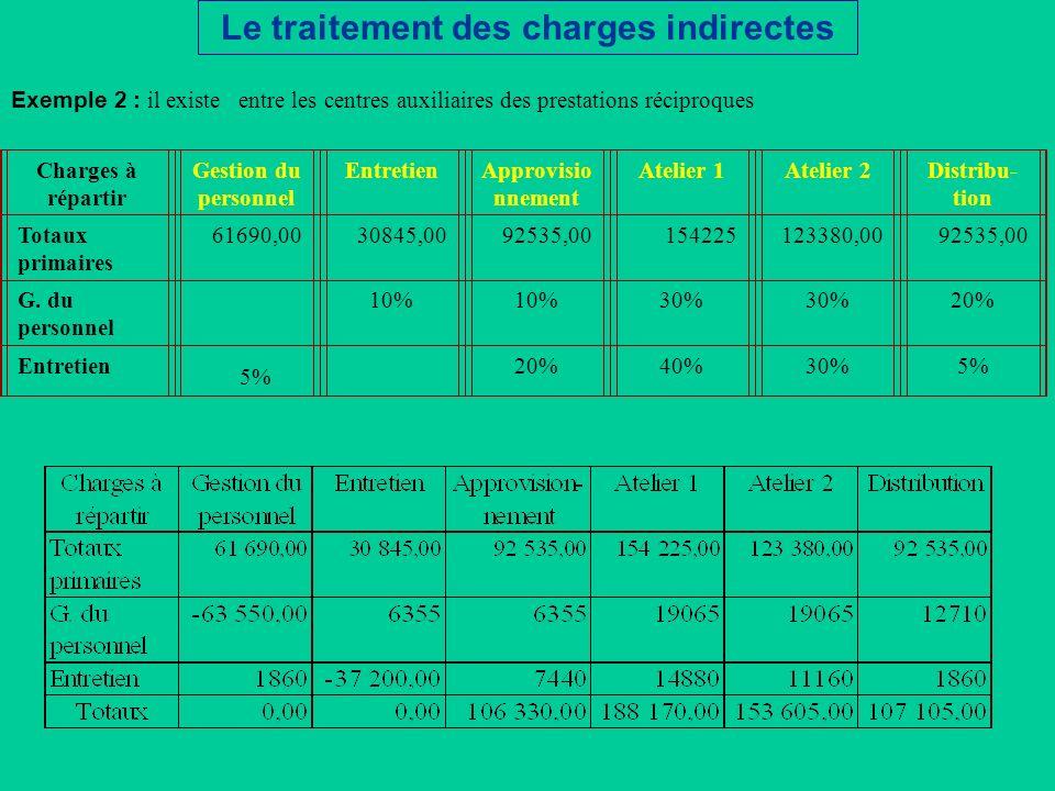 Exemple 2 : il existe entre les centres auxiliaires des prestations réciproques Charges à répartir Gestion du personnel EntretienApprovisio nnement At