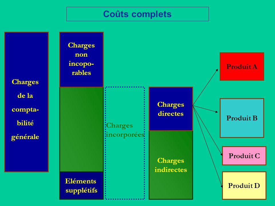 Charges indirectes Produit A Charges de la compta- bilité générale Charges non incopo- rables Coûts complets Eléments supplétifs Produit B Produit C P