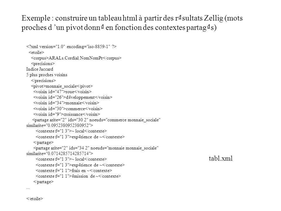 Exemple : construire un tableau html à partir des rsultats Zellig (mots proches d un pivot donn en fonction des contextes partags) ARALs.Cordial.NomNo