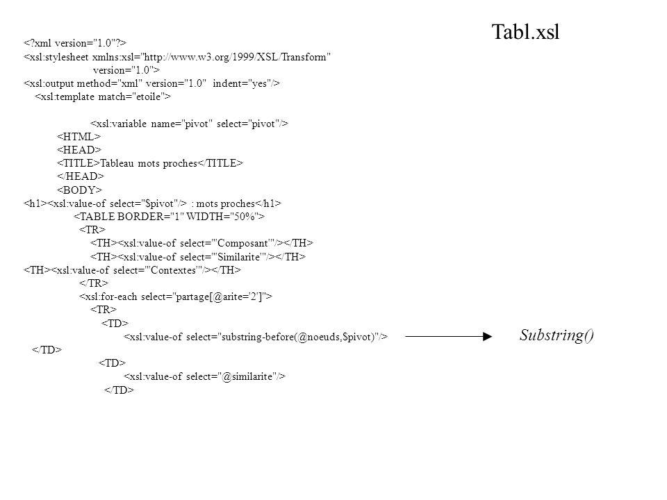 <xsl:stylesheet xmlns:xsl= http://www.w3.org/1999/XSL/Transform version= 1.0 > Tableau mots proches : mots proches Tabl.xsl Substring()