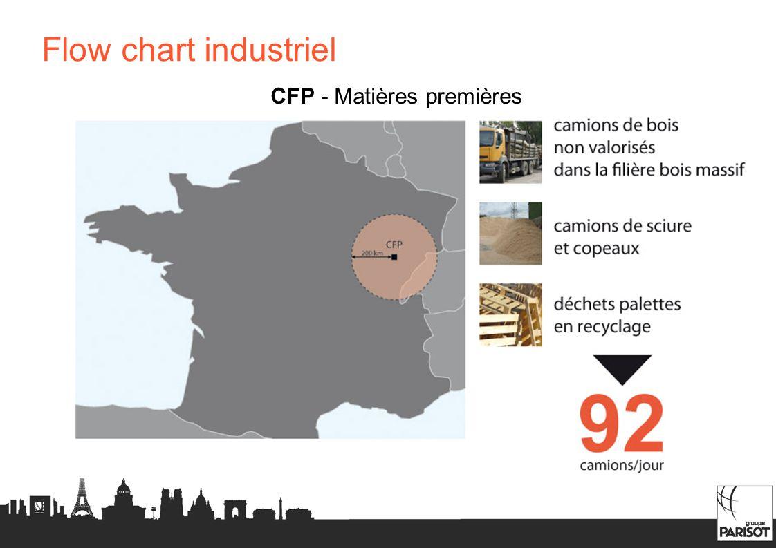 Flow chart industriel CFP - Matières premières