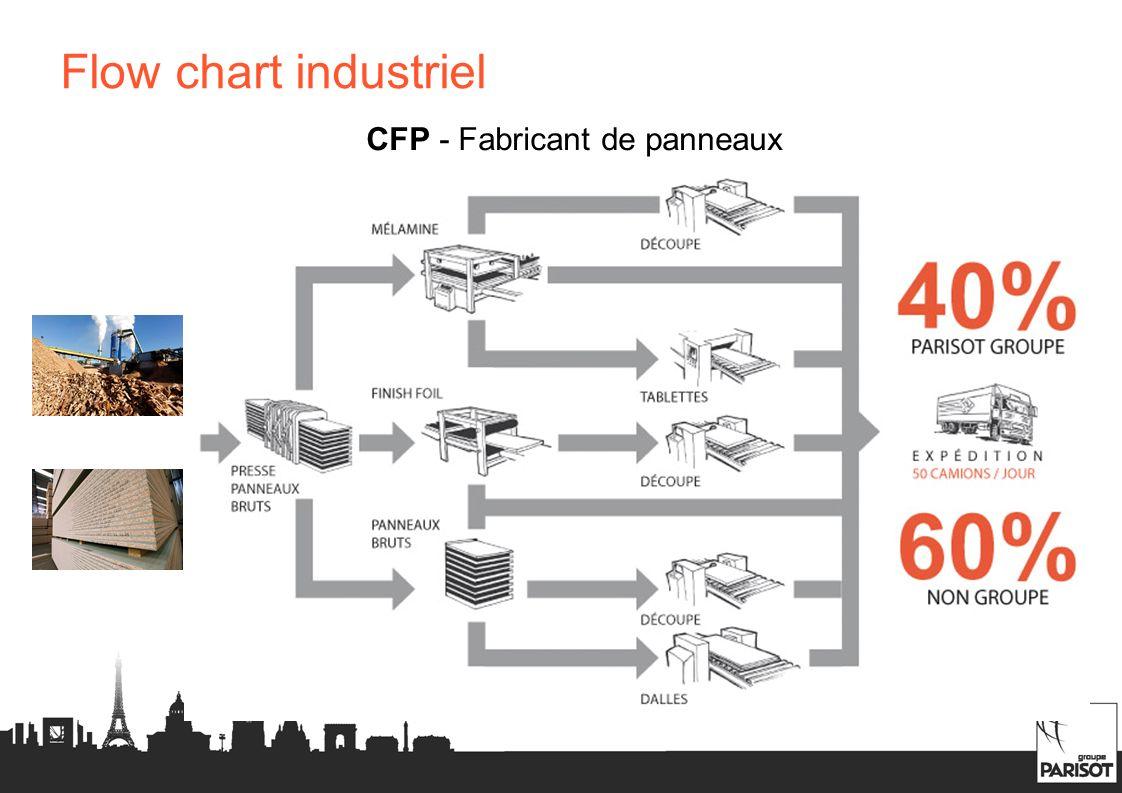 Flow chart industriel CFP - Fabricant de panneaux