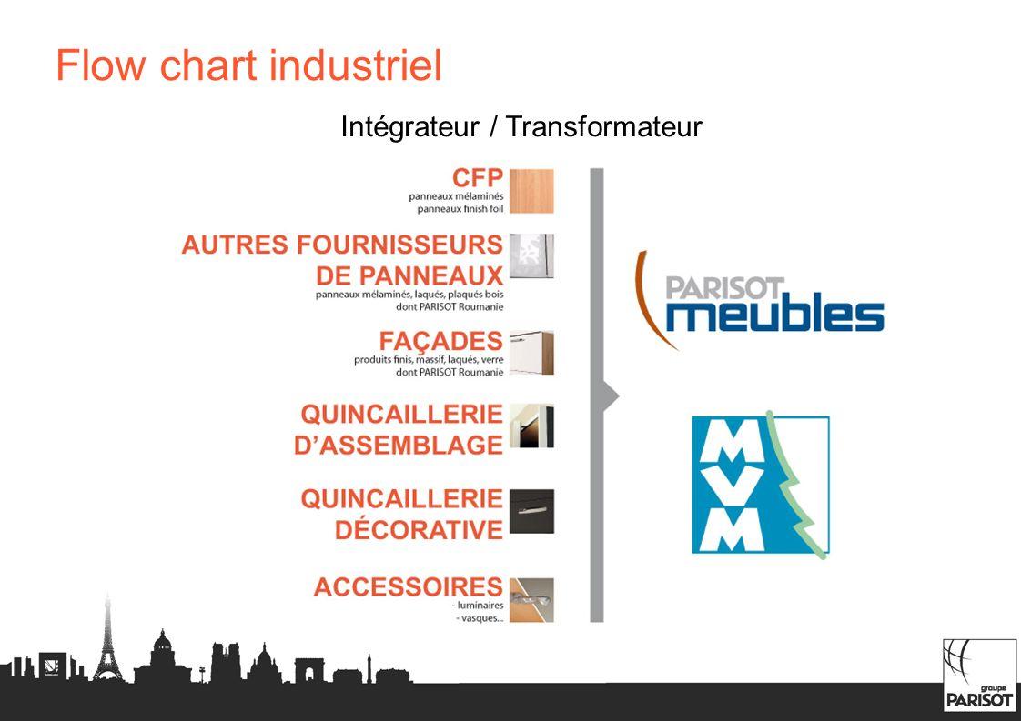 Flow chart industriel Intégrateur / Transformateur