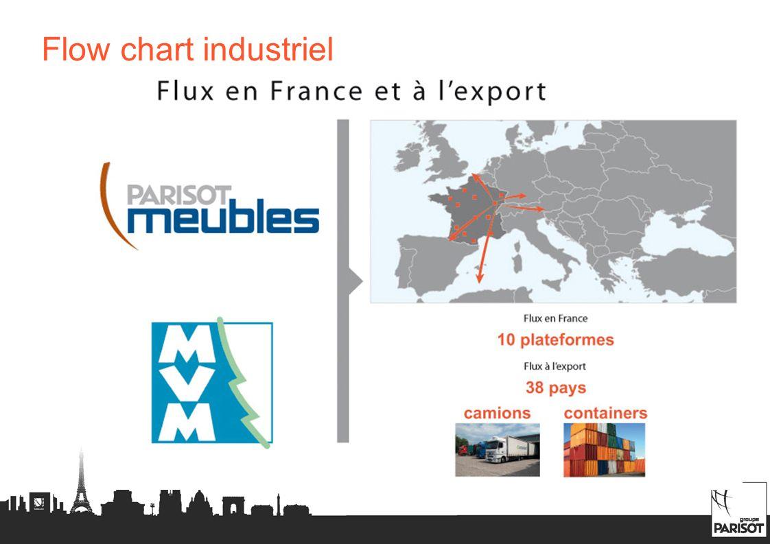 Flux en France et à lexport
