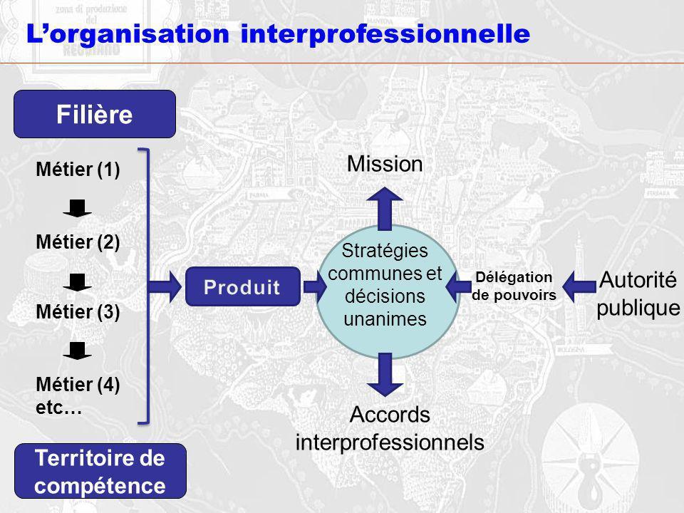 Lorganisation interprofessionnelle Stratégies communes et décisions unanimes Délégation de pouvoirs Autorité publique Accords interprofessionnels Mission Métier (1) Métier (2) Métier (3) Métier (4) etc… Filière Territoire de compétence