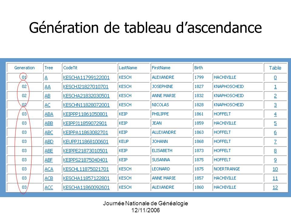 Journée Nationale de Généalogie 12/11/2006 Génération de tableau dascendance