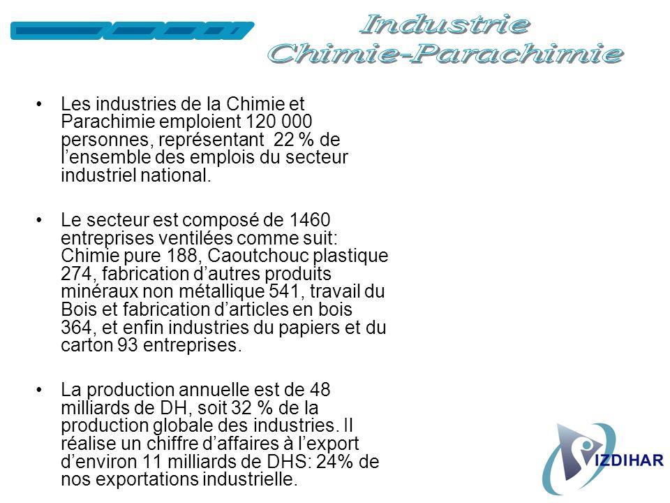 Les industries agro-alimentaires comptent 1.600 établissements industriels (26% de lensemble des unités industrielles) produisent près de 45 milliards