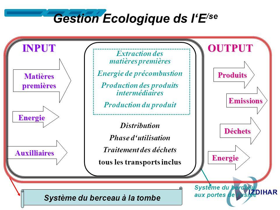 Questions majeures pour établir les baselines ? 1 ère dimension : Le TEMPS (Phases) Surveillance de lenvironnement Détection, analyse et formulation d
