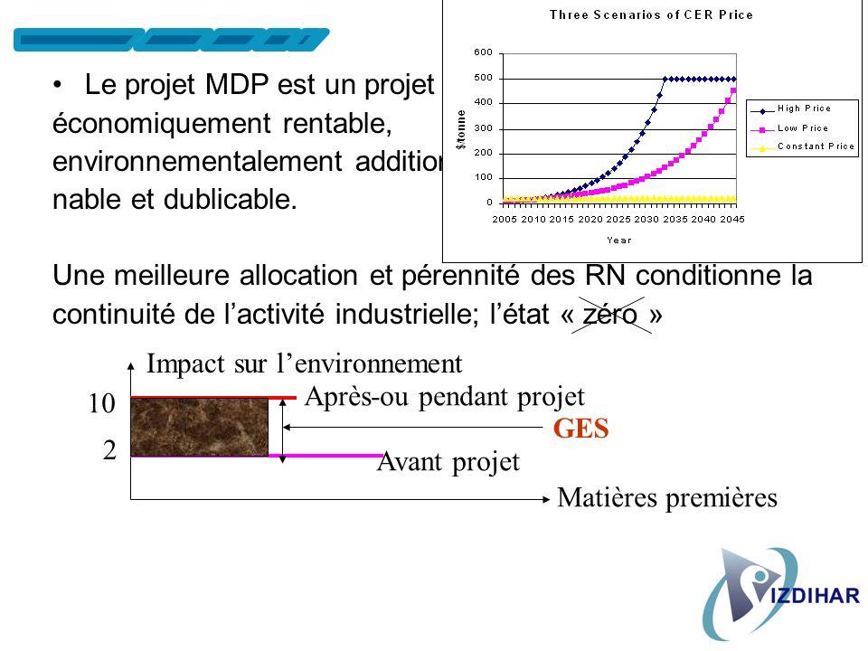 Gestion Ecologique ds lE /se Extraction des matières premières Energie de précombustion Production des produits intermédiaires Production du produit D