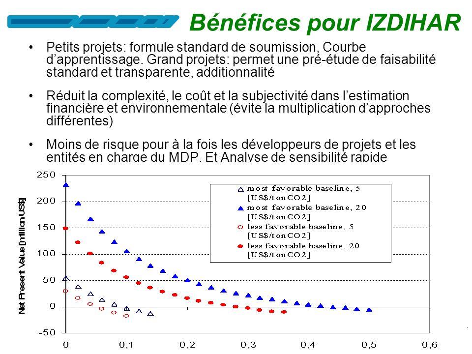 Projet de « mise à niveau énergie-environnement de la zone industrielle SIBEZE » Projet « Réduction des GES émanant du Transport et amélioration de lo