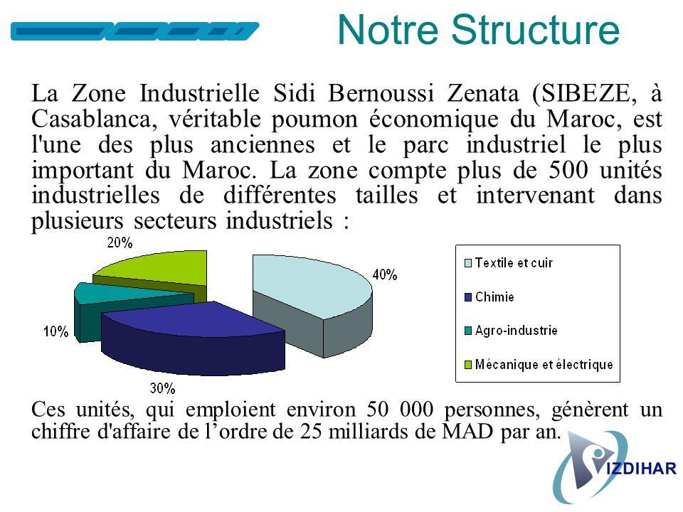 Notre Structure La Zone Industrielle Sidi Bernoussi Zenata (SIBEZE, à Casablanca, véritable poumon économique du Maroc, est l une des plus anciennes et le parc industriel le plus important du Maroc.