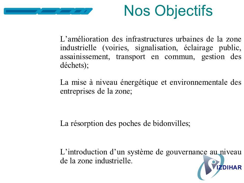 Notre Rôle Grouper et défendre les intérêts des opérateurs économiques des zones industrielles de la Préfecture de Sidi-Bernoussi-Zenata ; Constituer