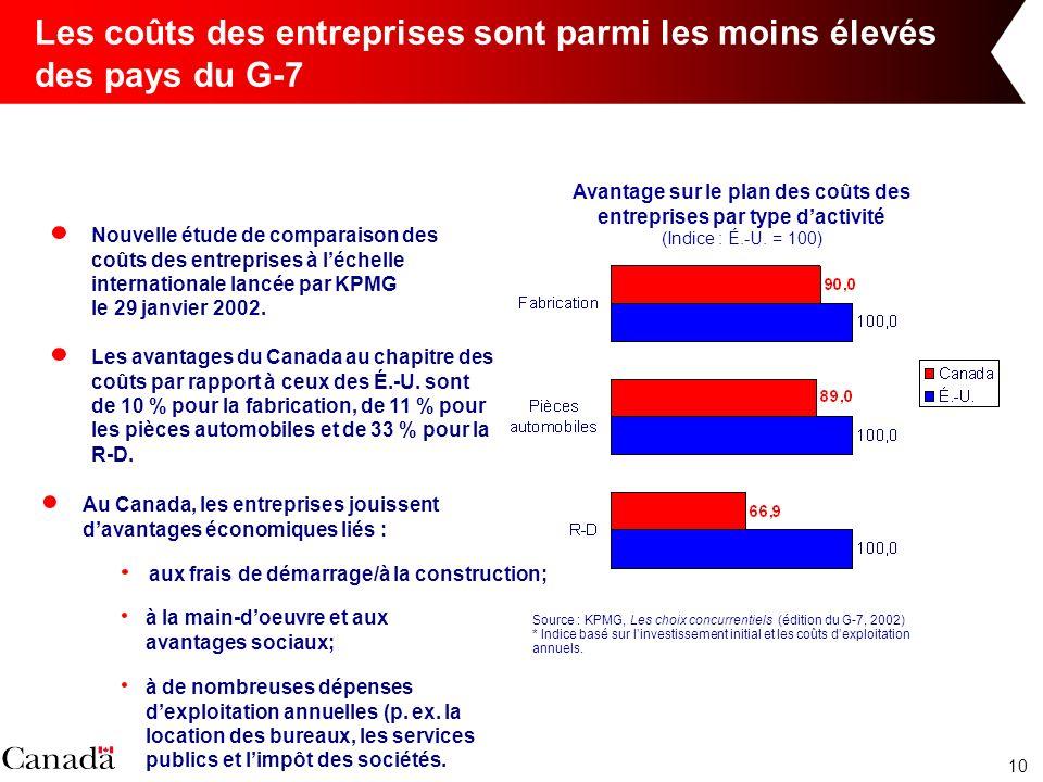 10 Les coûts des entreprises sont parmi les moins élevés des pays du G-7 Nouvelle étude de comparaison des coûts des entreprises à léchelle internationale lancée par KPMG le 29 janvier 2002.
