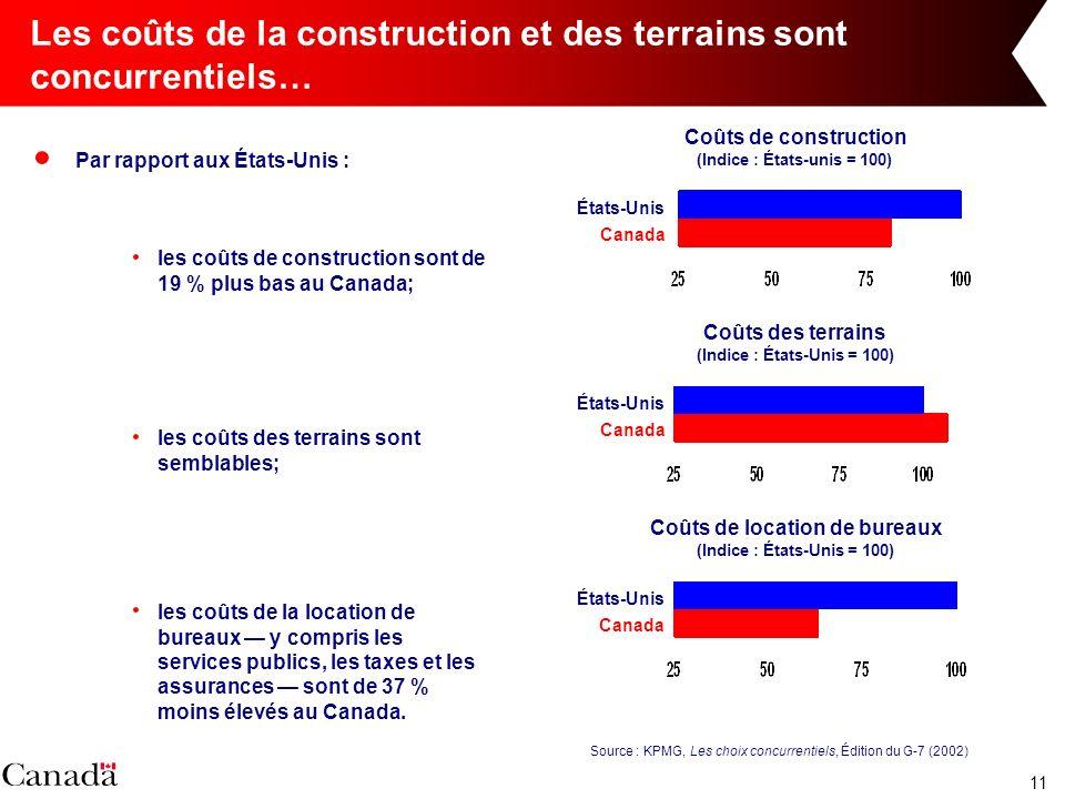 11 Les coûts de la construction et des terrains sont concurrentiels… Par rapport aux États-Unis : Source : KPMG, Les choix concurrentiels, Édition du G-7 (2002) les coûts de construction sont de 19 % plus bas au Canada; les coûts des terrains sont semblables; les coûts de la location de bureaux y compris les services publics, les taxes et les assurances sont de 37 % moins élevés au Canada.