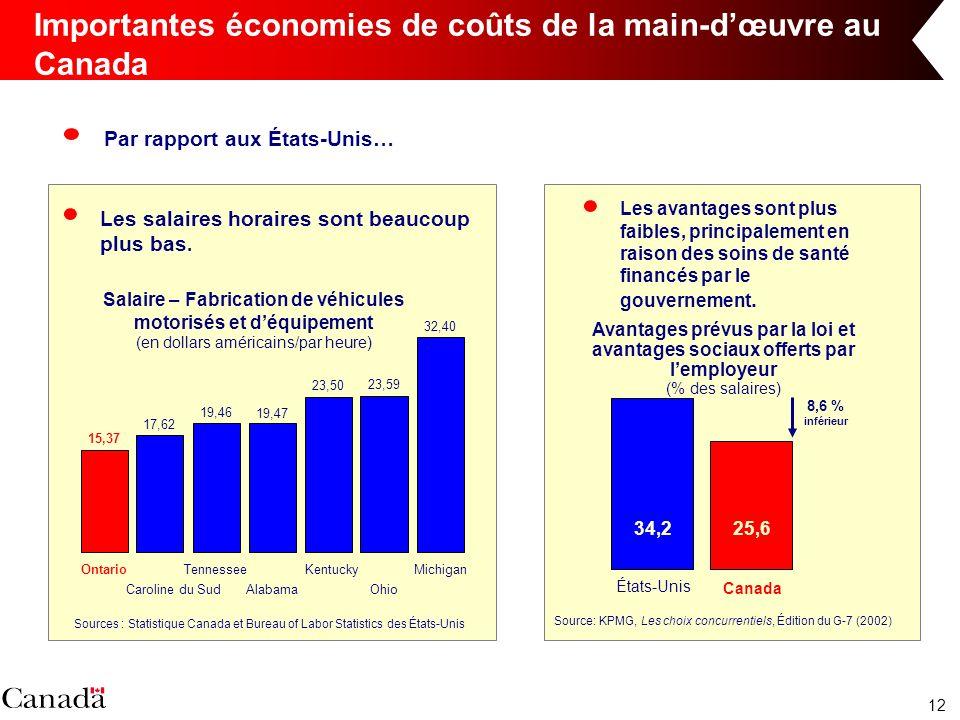 12 Importantes économies de coûts de la main-dœuvre au Canada Par rapport aux États-Unis… Les salaires horaires sont beaucoup plus bas. Les avantages