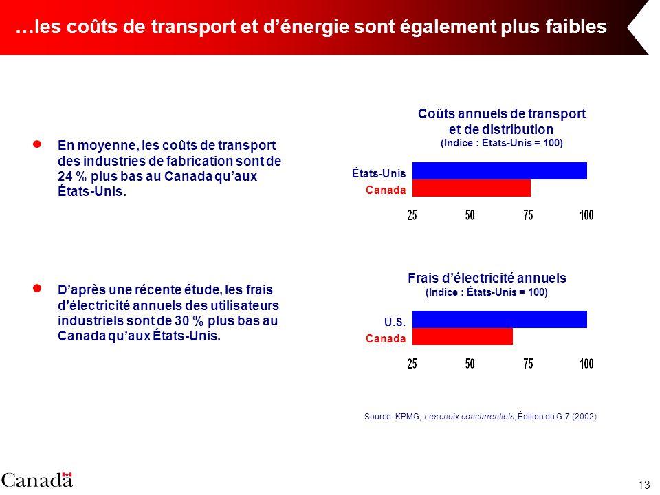 13 …les coûts de transport et dénergie sont également plus faibles Daprès une récente étude, les frais délectricité annuels des utilisateurs industriels sont de 30 % plus bas au Canada quaux États-Unis.
