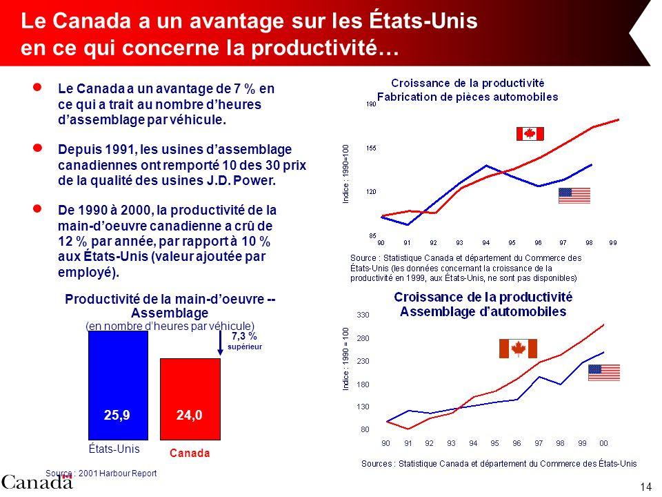 14 Le Canada a un avantage sur les États-Unis en ce qui concerne la productivité… Le Canada a un avantage de 7 % en ce qui a trait au nombre dheures dassemblage par véhicule.