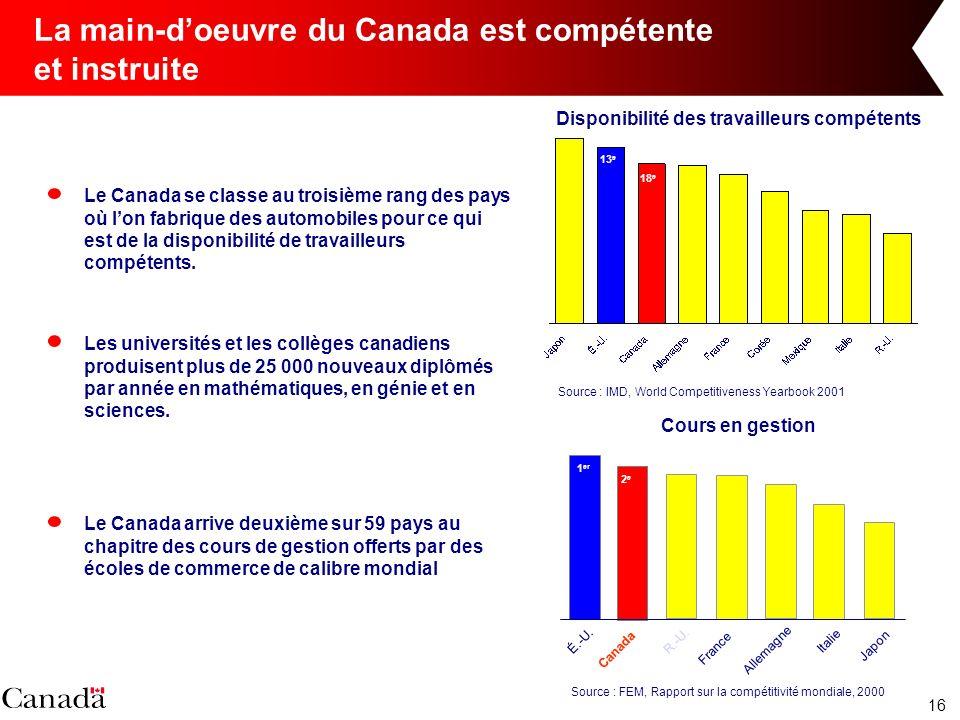 16 La main-doeuvre du Canada est compétente et instruite Le Canada se classe au troisième rang des pays où lon fabrique des automobiles pour ce qui est de la disponibilité de travailleurs compétents.