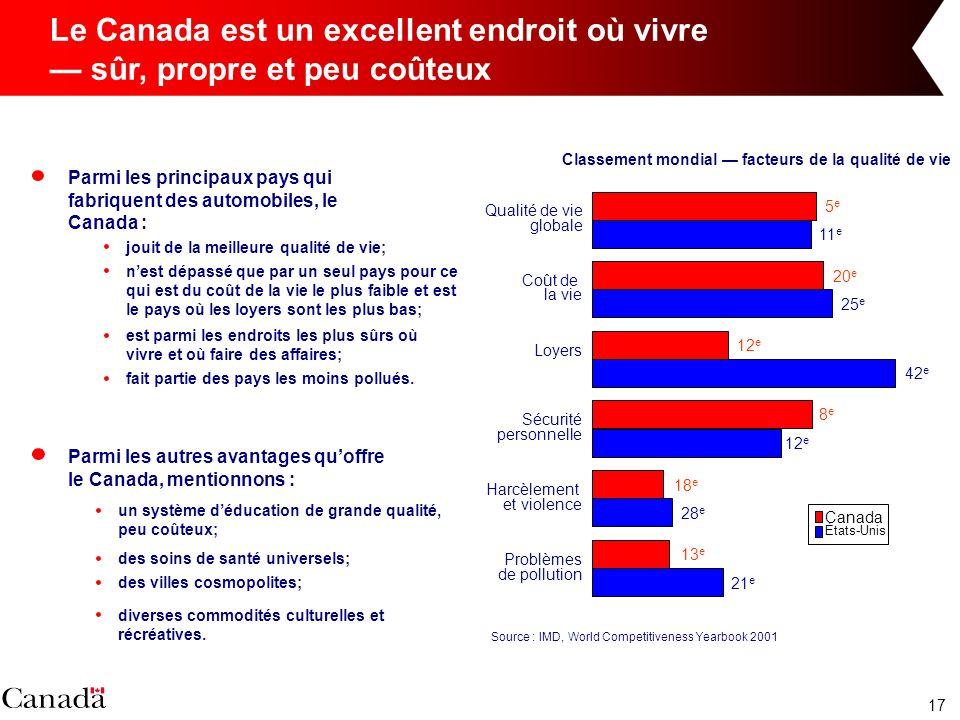 17 Le Canada est un excellent endroit où vivre sûr, propre et peu coûteux Parmi les autres avantages quoffre le Canada, mentionnons : un système déduc