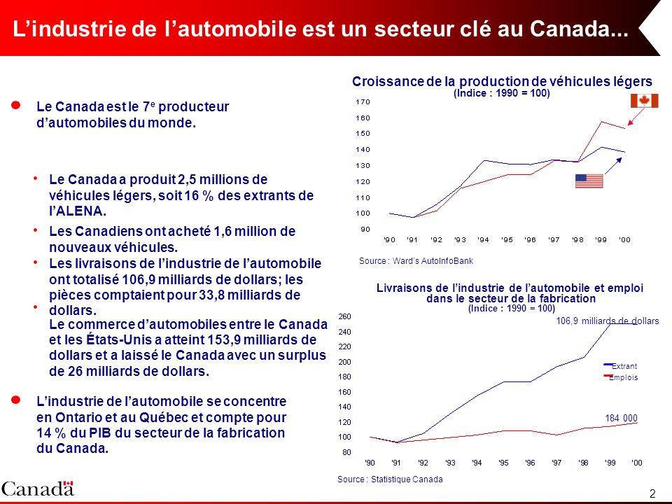 2 Lindustrie de lautomobile est un secteur clé au Canada... Croissance de la production de véhicules légers (Indice : 1990 = 100) Source : Wards AutoI