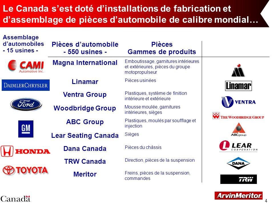 4 Le Canada sest doté dinstallations de fabrication et dassemblage de pièces dautomobile de calibre mondial… Pièces dautomobile - 550 usines - Pièces
