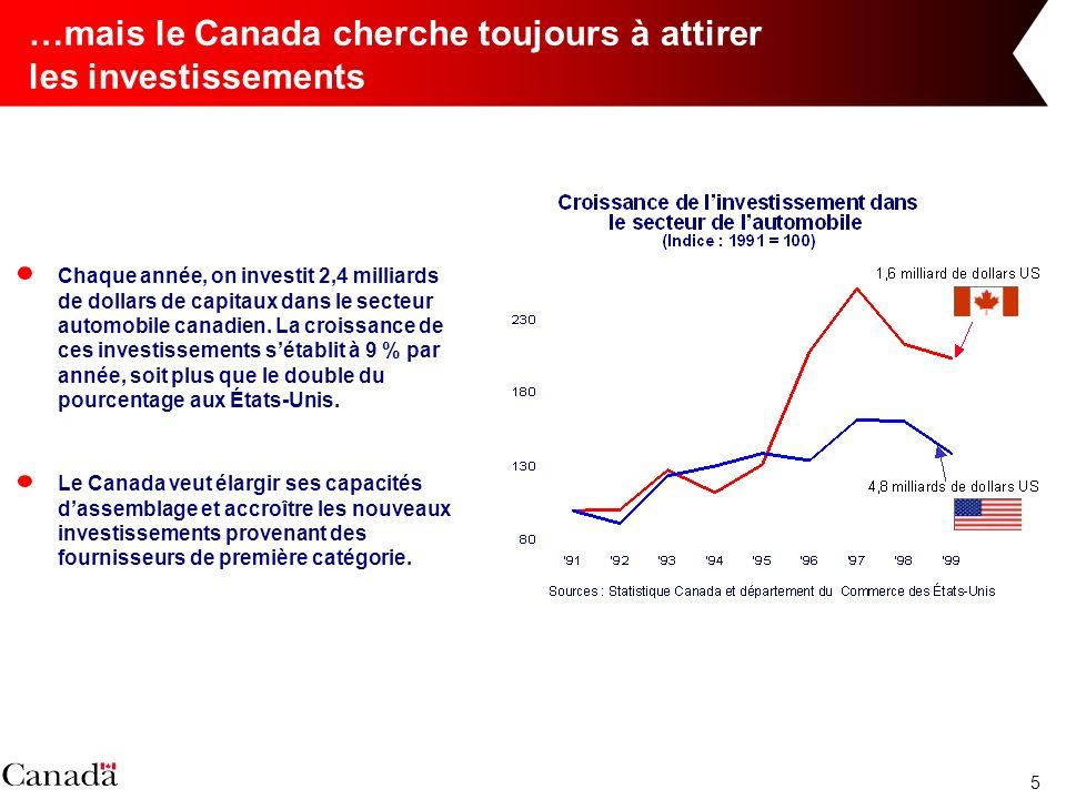 5 …mais le Canada cherche toujours à attirer les investissements Le Canada veut élargir ses capacités dassemblage et accroître les nouveaux investissements provenant des fournisseurs de première catégorie.