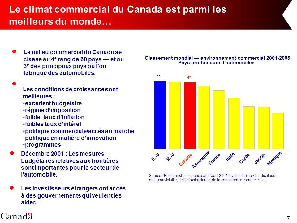 7 Le climat commercial du Canada est parmi les meilleurs du monde… Le milieu commercial du Canada se classe au 4 e rang de 60 pays et au 3 e des principaux pays où lon fabrique des automobiles.