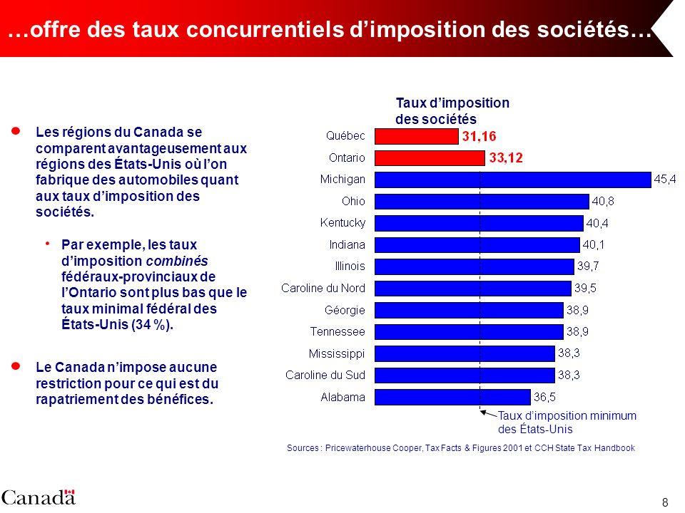 8 …offre des taux concurrentiels dimposition des sociétés… Les régions du Canada se comparent avantageusement aux régions des États-Unis où lon fabrique des automobiles quant aux taux dimposition des sociétés.