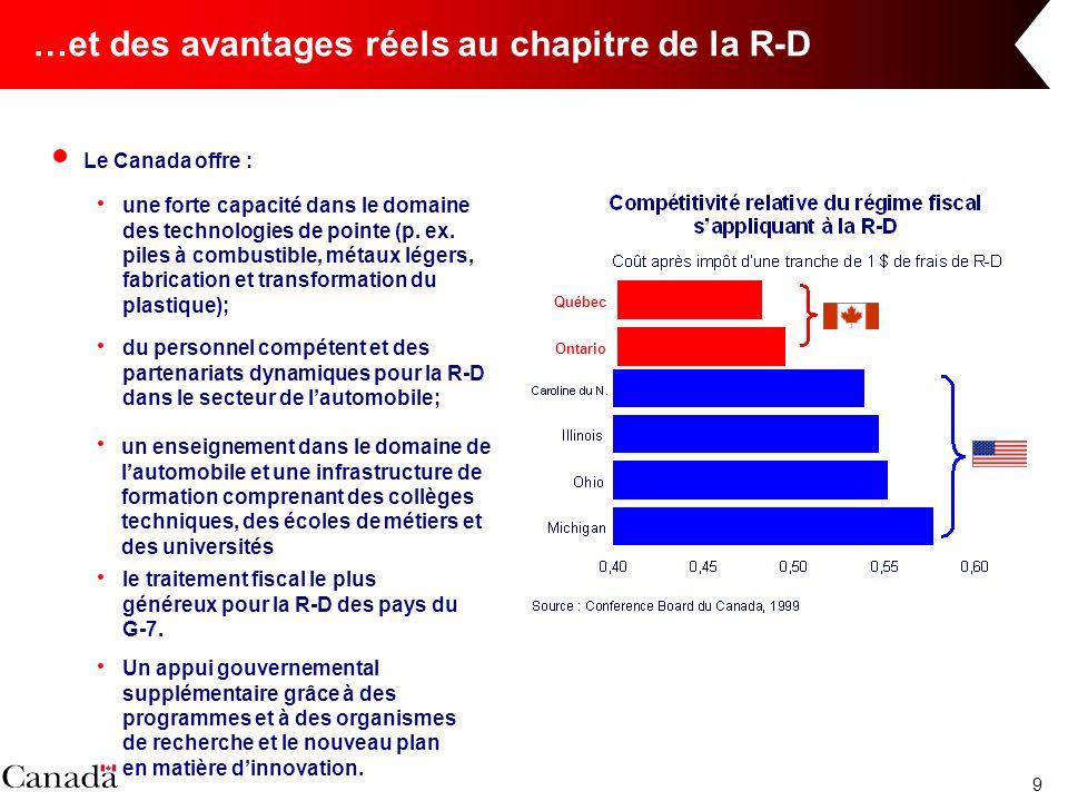 9 …et des avantages réels au chapitre de la R-D Le Canada offre : une forte capacité dans le domaine des technologies de pointe (p. ex. piles à combus
