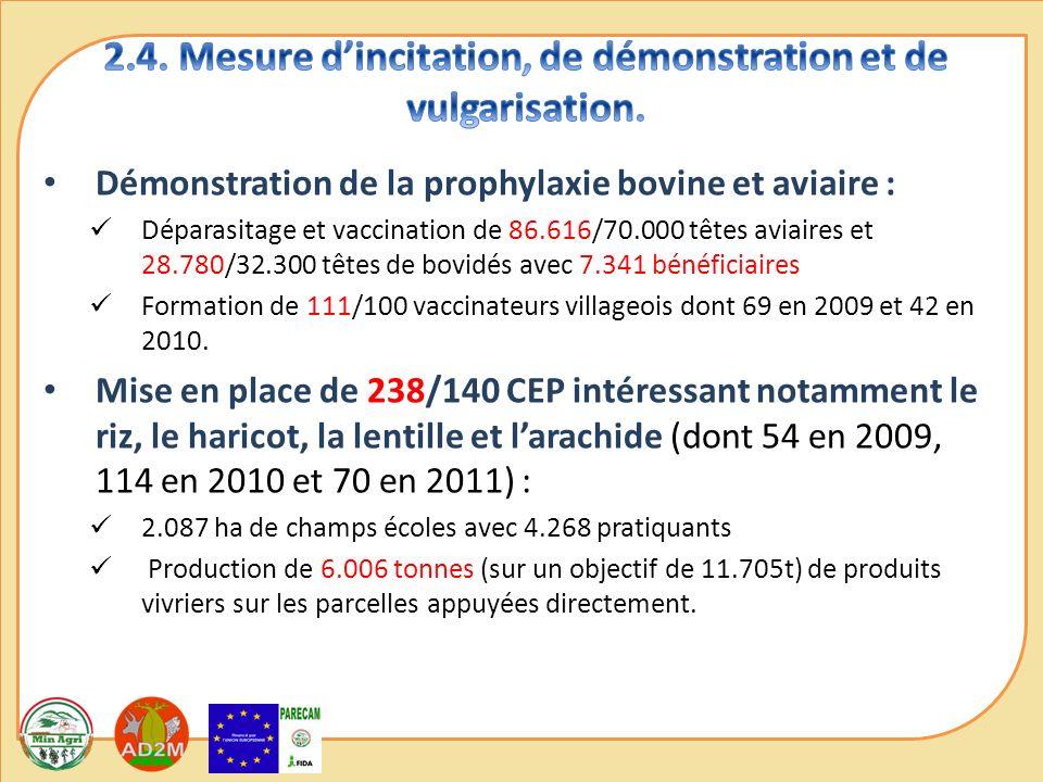 Démonstration de la prophylaxie bovine et aviaire : Déparasitage et vaccination de 86.616/70.000 têtes aviaires et 28.780/32.300 têtes de bovidés avec 7.341 bénéficiaires Formation de 111/100 vaccinateurs villageois dont 69 en 2009 et 42 en 2010.