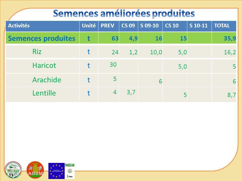 ActivitésUnitéPREVCS 09S 09-10CS 10S 10-11TOTAL Semences produitest 634,9161535,9 Rizt 241,210,05,016,2 Haricott 30 5,05 Arachidet 5 66 Lentillet 43,7 58,7