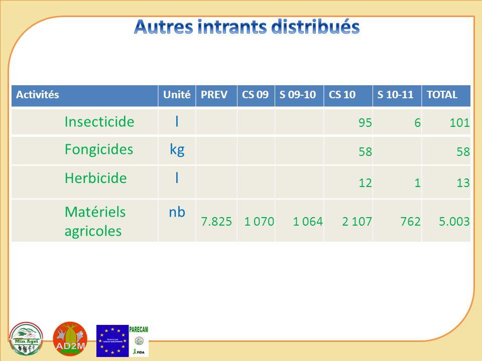 ActivitésUnitéPREVCS 09S 09-10CS 10S 10-11TOTAL Insecticidel 956101 Fongicideskg 58 Herbicidel 12113 Matériels agricoles nb 7.825 1 0701 0642 1077625.003