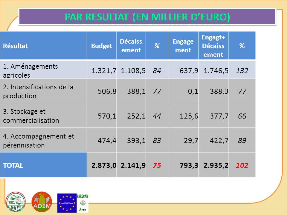 RésultatBudget Décaiss ement % Engage ment Engagt+ Décaiss ement % 1. Aménagements agricoles 1.321,71.108,584637,91.746,5132 2. Intensifications de la