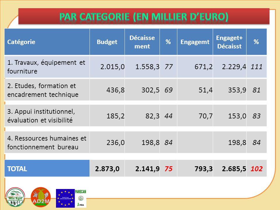 CatégorieBudget Décaisse ment %Engagemt Engaget+ Décaisst % 1.