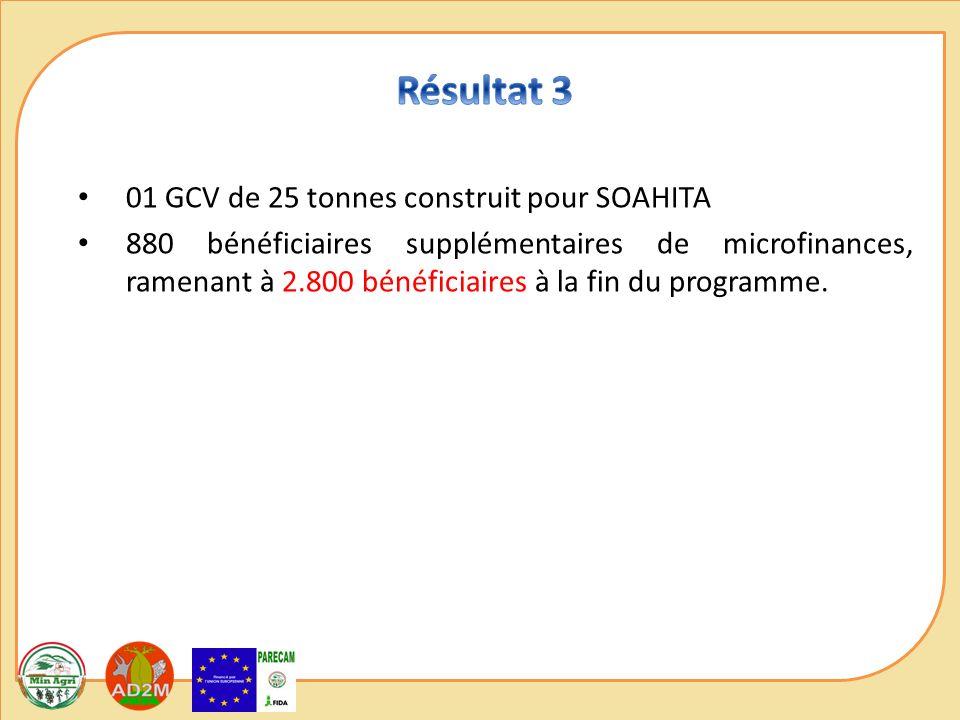 01 GCV de 25 tonnes construit pour SOAHITA 880 bénéficiaires supplémentaires de microfinances, ramenant à 2.800 bénéficiaires à la fin du programme.